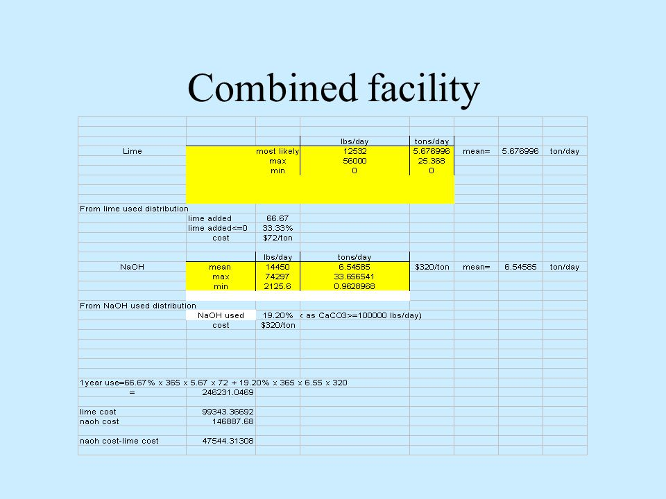Combined facility NaOH added for alkalinity as CaCO3 requirment(range>100000lbs/day)