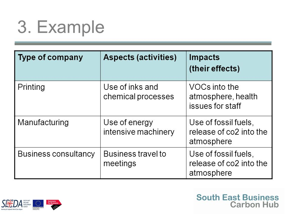 3. Example Type of companyAspects (activities)Impacts (their effects) PrintingUse of inks and chemical processes VOCs into the atmosphere, health issu