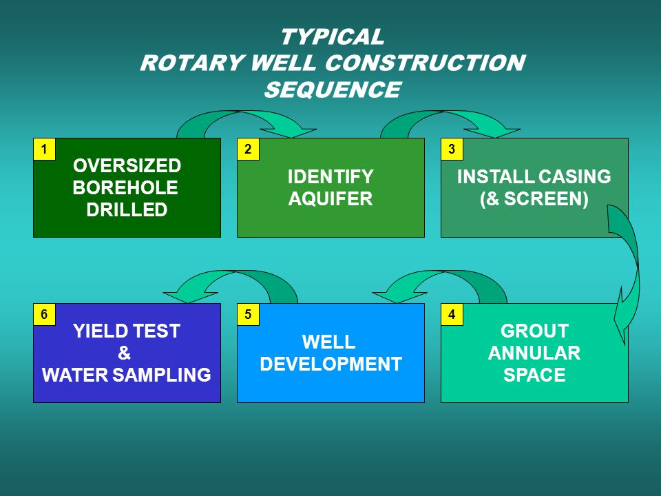TYPICAL ROTARY WELL CONSTRUCTION SEQUENCE OVERSIZED BOREHOLE DRILLED IDENTIFY AQUIFER INSTALL CASING (& SCREEN) YIELD TEST & WATER SAMPLING WELL DEVEL