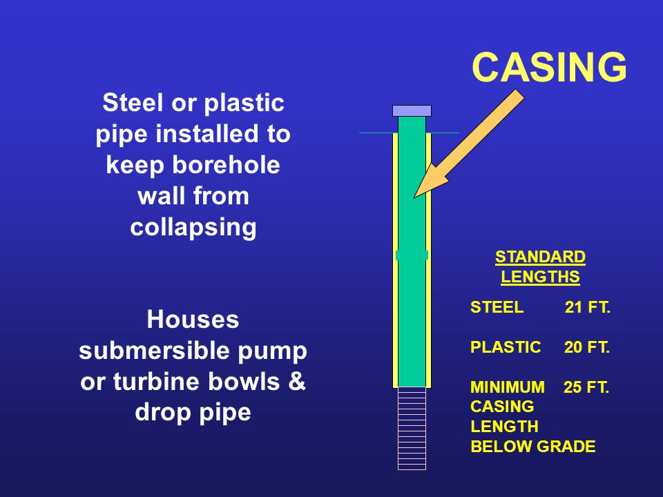 CASING Steel or plastic pipe installed to keep borehole wall from collapsing Houses submersible pump or turbine bowls & drop pipe STANDARD LENGTHS STE