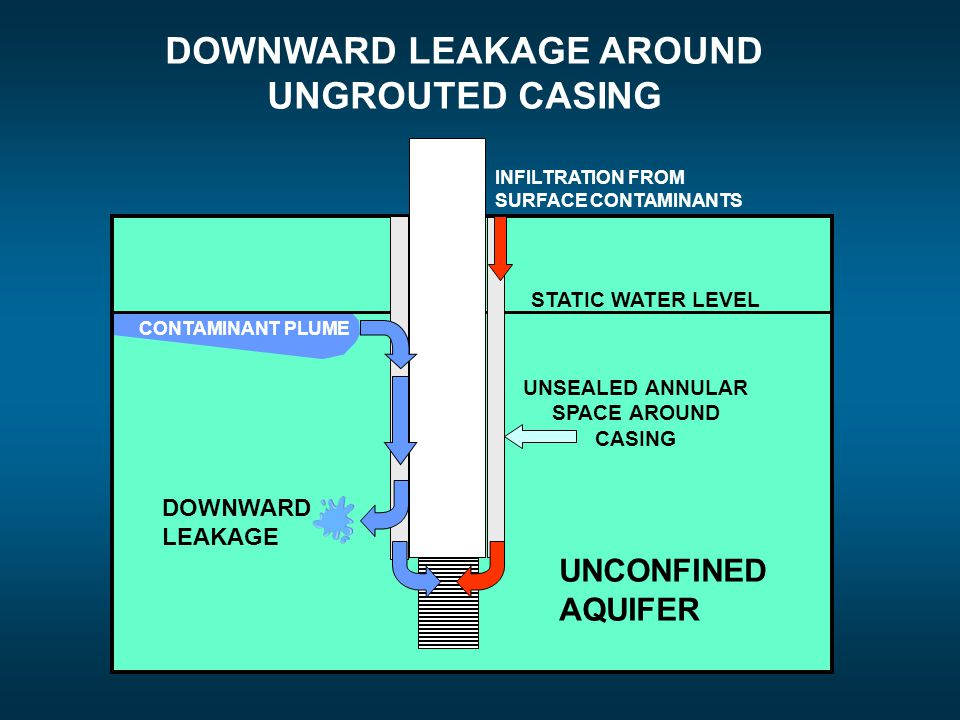 DOWNWARD LEAKAGE AROUND UNGROUTED CASING UNCONFINED AQUIFER STATIC WATER LEVEL DOWNWARD LEAKAGE CONTAMINANT PLUME UNSEALED ANNULAR SPACE AROUND CASING