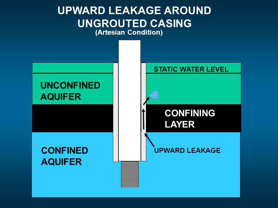 UPWARD LEAKAGE AROUND UNGROUTED CASING CONFINED AQUIFER UNCONFINED AQUIFER CONFINING LAYER STATIC WATER LEVEL UPWARD LEAKAGE (Artesian Condition)