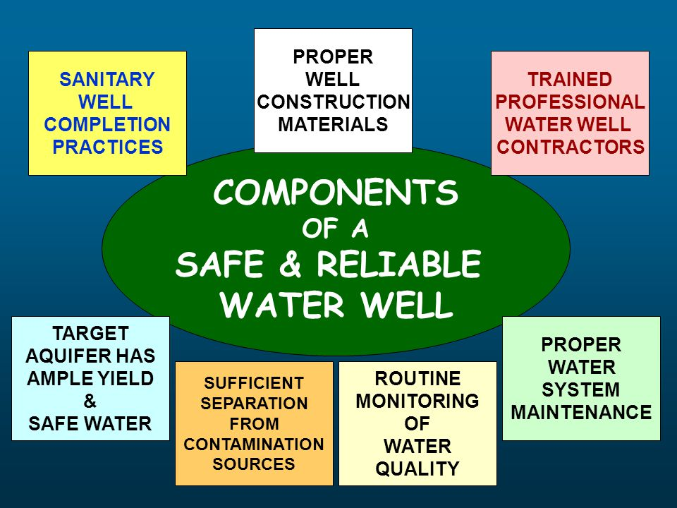 DRILLED WELL COMPONENTS WELL CAP BOREHOLE CASING GROUT BEDROCK WELL OPEN HOLE IN BEDROCK AQUIFER NO CASING IN ROCK BOREHOLE