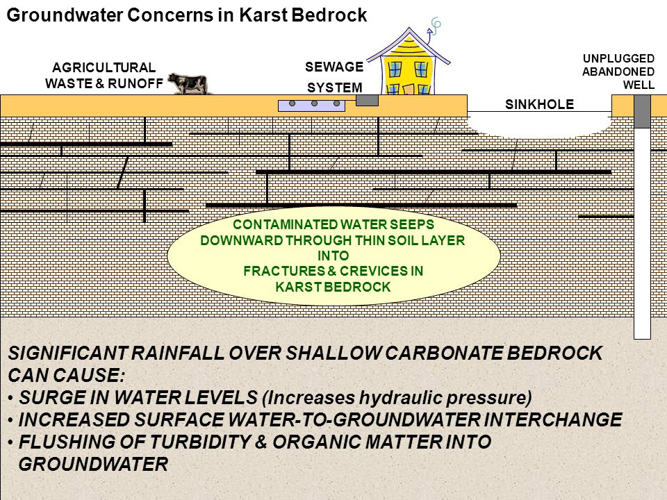 SIGNIFICANT RAINFALL OVER SHALLOW CARBONATE BEDROCK CAN CAUSE: SURGE IN WATER LEVELS (Increases hydraulic pressure) INCREASED SURFACE WATER-TO-GROUNDW