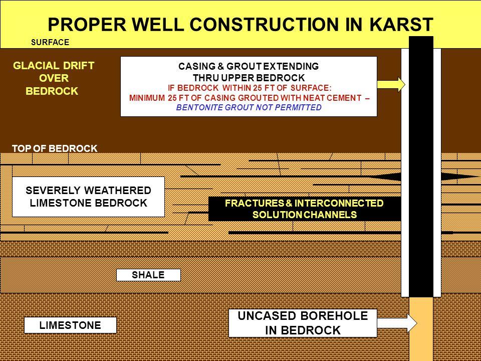 PROPER WELL CONSTRUCTION IN KARST SEVERELY WEATHERED LIMESTONE BEDROCK GLACIAL DRIFT OVER BEDROCK LIMESTONE TOP OF BEDROCK SHALE FRACTURES & INTERCONN