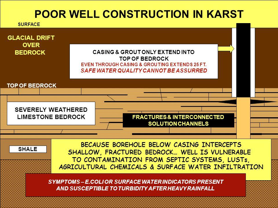 POOR WELL CONSTRUCTION IN KARST SEVERELY WEATHERED LIMESTONE BEDROCK GLACIAL DRIFT OVER BEDROCK LIMESTONE TOP OF BEDROCK SHALE FRACTURES & INTERCONNEC
