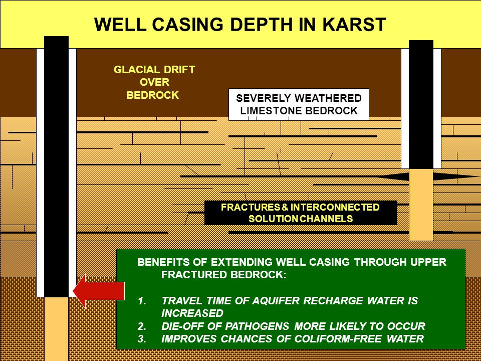 WELL CASING DEPTH IN KARST SEVERELY WEATHERED LIMESTONE BEDROCK GLACIAL DRIFT OVER BEDROCK LIMESTONE FRACTURES & INTERCONNECTED SOLUTION CHANNELS UNCA
