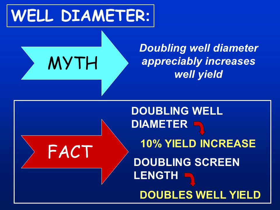 Doubling well diameter appreciably increases well yield WELL DIAMETER : DOUBLING SCREEN LENGTH DOUBLES WELL YIELD DOUBLING WELL DIAMETER 10% YIELD INC