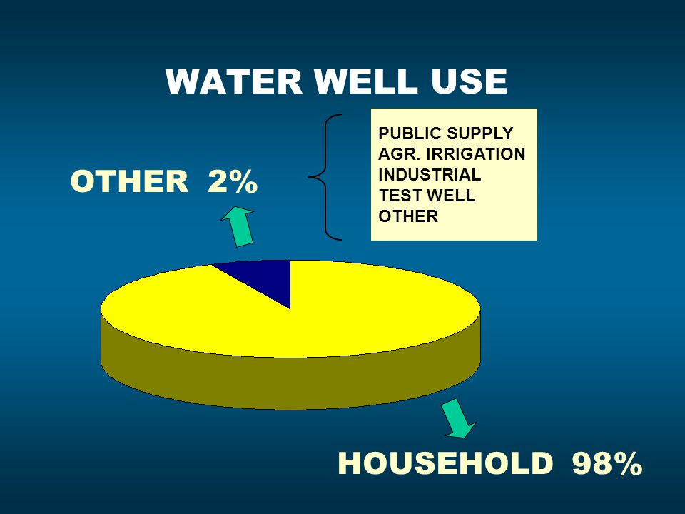 WATER WELL USE HOUSEHOLD 98% OTHER 2% PUBLIC SUPPLY AGR. IRRIGATION INDUSTRIAL TEST WELL OTHER
