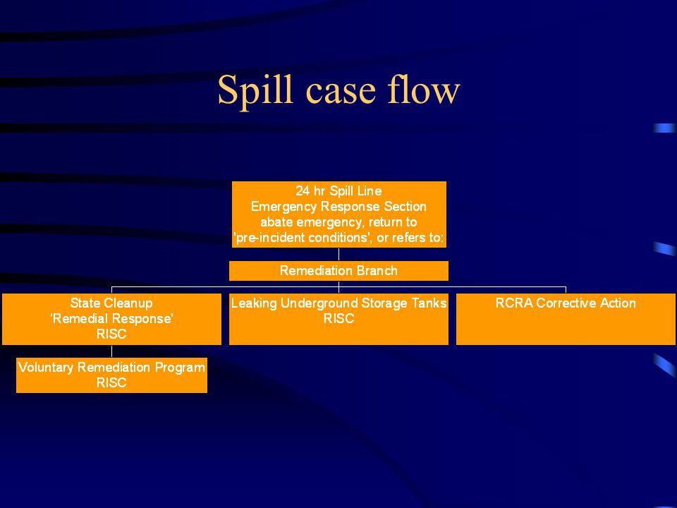 Spill case flow