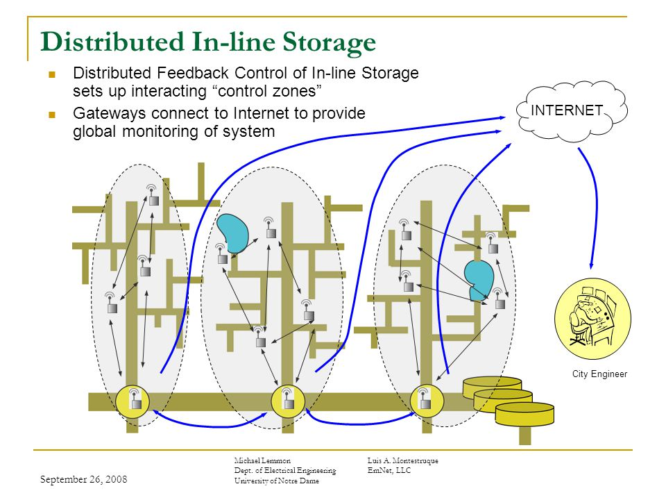 September 26, 2008 Distributed In-line Storage Distributed Feedback Control of In-line Storage sets up interacting control zones Gateways connect to Internet to provide global monitoring of system City Engineer INTERNET Michael LemmonLuis A.