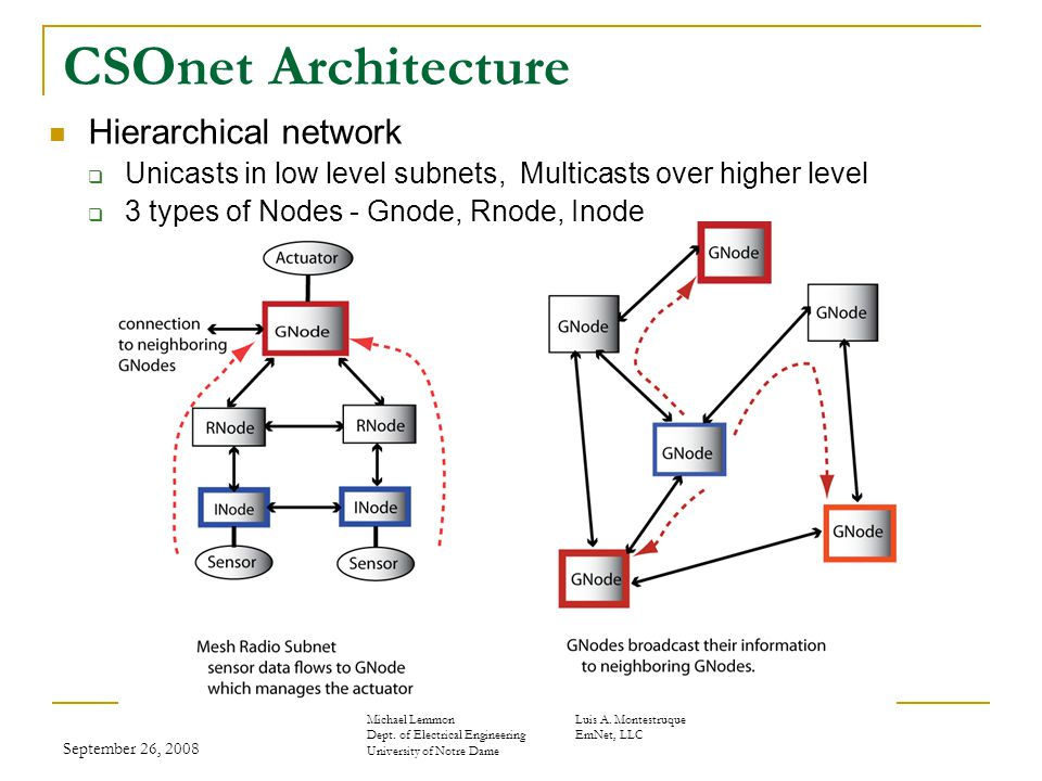 September 26, 2008 CSOnet Architecture Hierarchical network  Unicasts in low level subnets, Multicasts over higher level  3 types of Nodes - Gnode, Rnode, Inode Michael LemmonLuis A.