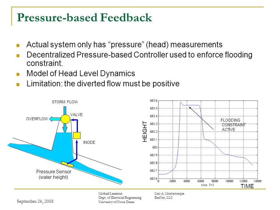 September 26, 2008 Pressure-based Feedback Actual system only has pressure (head) measurements Decentralized Pressure-based Controller used to enforce flooding constraint.