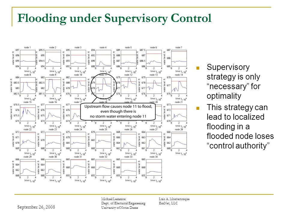 September 26, 2008 Flooding under Supervisory Control Supervisory strategy is only necessary for optimality This strategy can lead to localized flooding in a flooded node loses control authority Michael LemmonLuis A.
