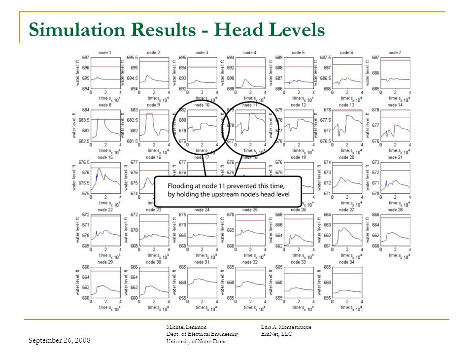 September 26, 2008 Simulation Results - Head Levels Michael LemmonLuis A.