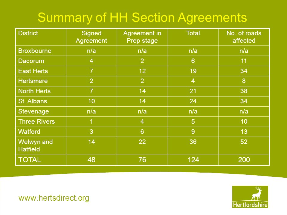 www.hertsdirect.org Summary of HH Section Agreements DistrictSigned Agreement Agreement in Prep stage TotalNo. of roads affected Broxbournen/a Dacorum