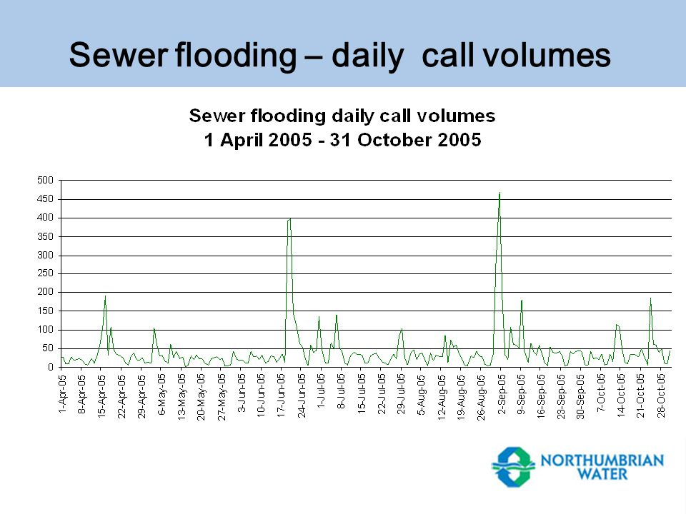 Sewer flooding – daily call volumes