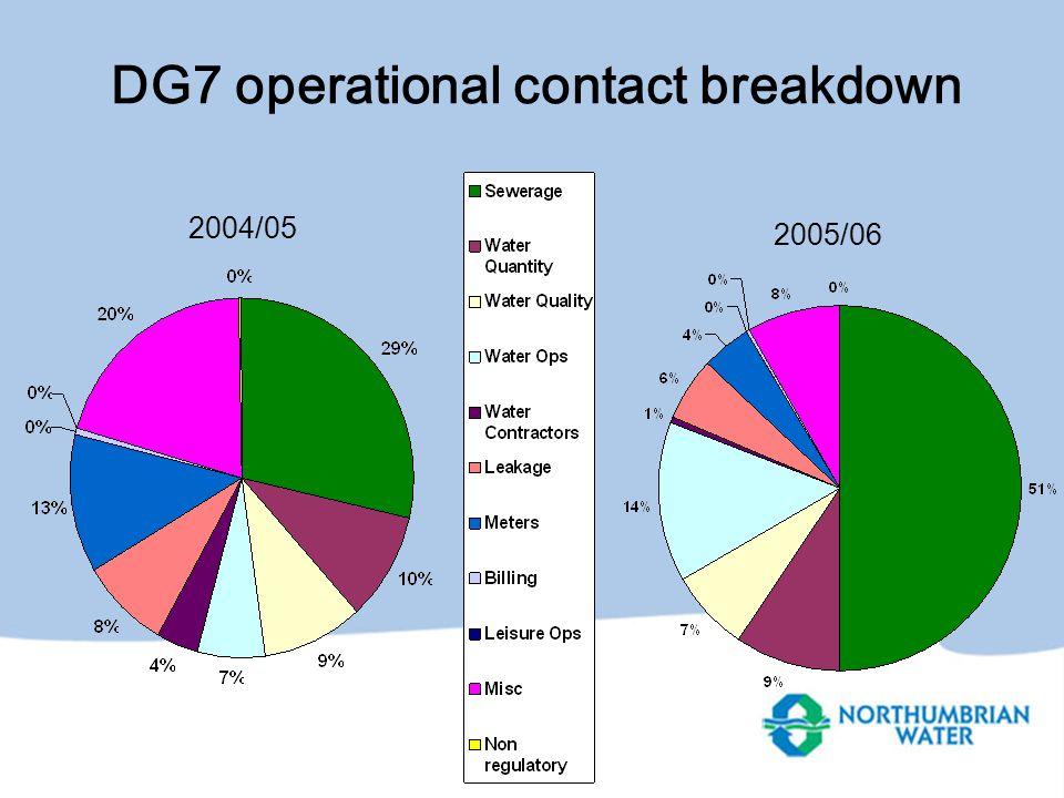 DG7 operational contact breakdown 2004/05 2005/06