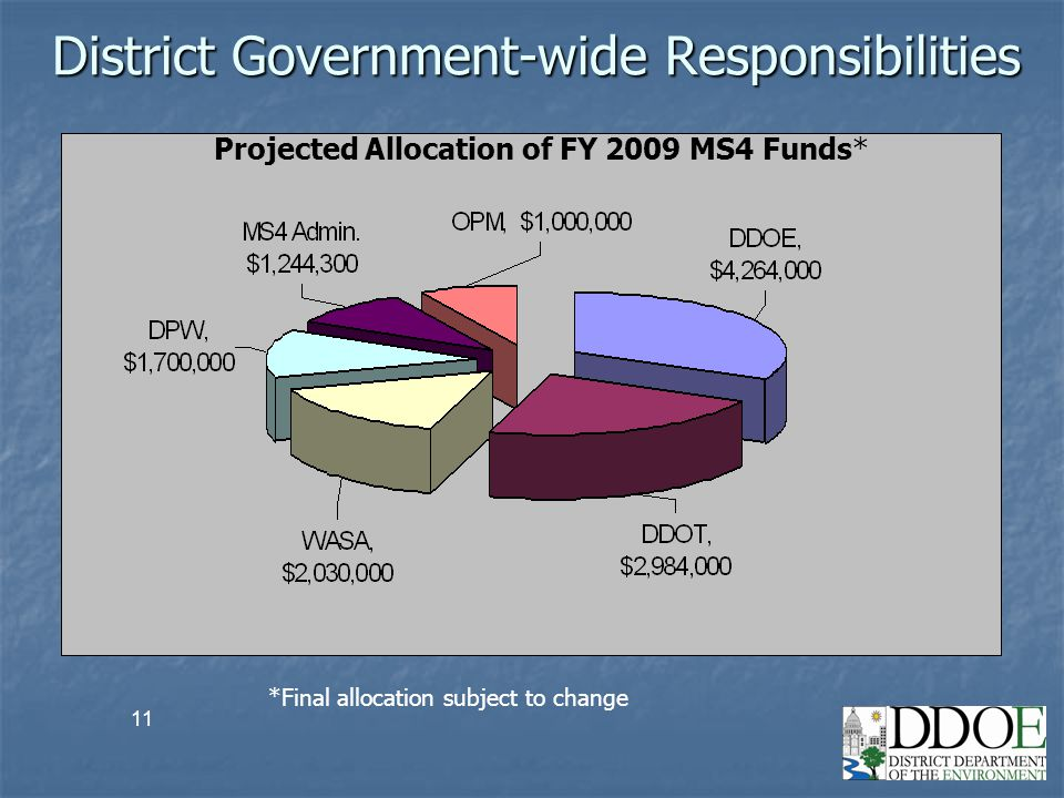 11 District Government-wide Responsibilities *Final allocation subject to change Projected Allocation of FY 2009 MS4 Funds*
