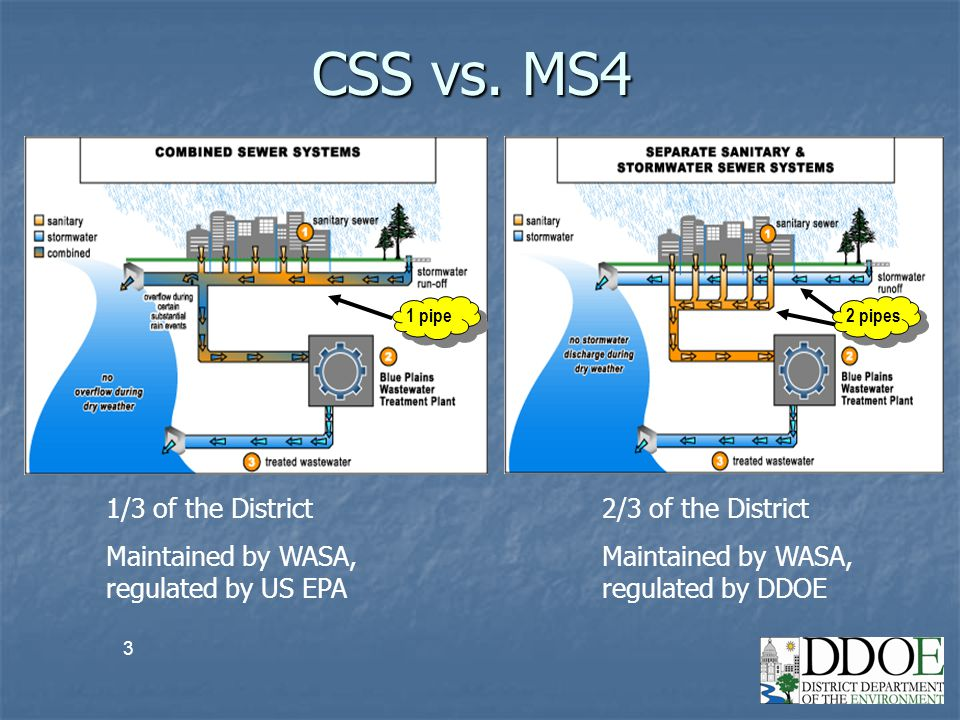3 CSS vs. MS4 1 pipe 2/3 of the District1/3 of the District Maintained by WASA, regulated by US EPA Maintained by WASA, regulated by DDOE 2 pipes