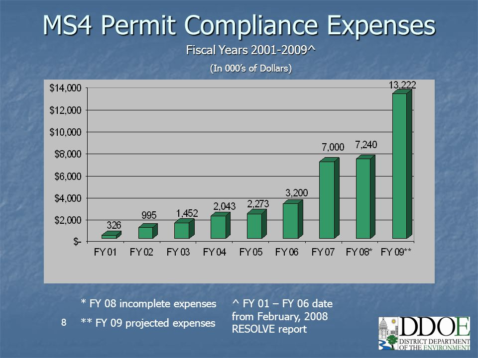 9 Estimated FY 2009 Revenue Under Previous Stormwater Fee Structure $4.13 million total revenue