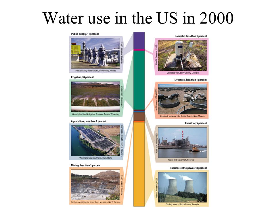 Water use in the US in 2000