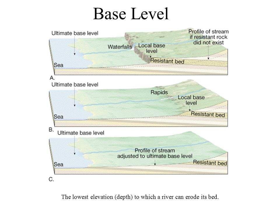 Base Level The lowest elevation (depth) to which a river can erode its bed.