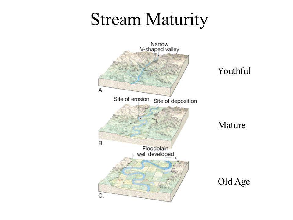Stream Maturity Youthful Mature Old Age