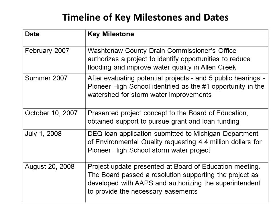 Timeline of Key Milestones and Dates DateKey Milestone February 2007Washtenaw County Drain Commissioner's Office authorizes a project to identify opportunities to reduce flooding and improve water quality in Allen Creek Summer 2007After evaluating potential projects - and 5 public hearings - Pioneer High School identified as the #1 opportunity in the watershed for storm water improvements October 10, 2007Presented project concept to the Board of Education, obtained support to pursue grant and loan funding July 1, 2008DEQ loan application submitted to Michigan Department of Environmental Quality requesting 4.4 million dollars for Pioneer High School storm water project August 20, 2008Project update presented at Board of Education meeting.
