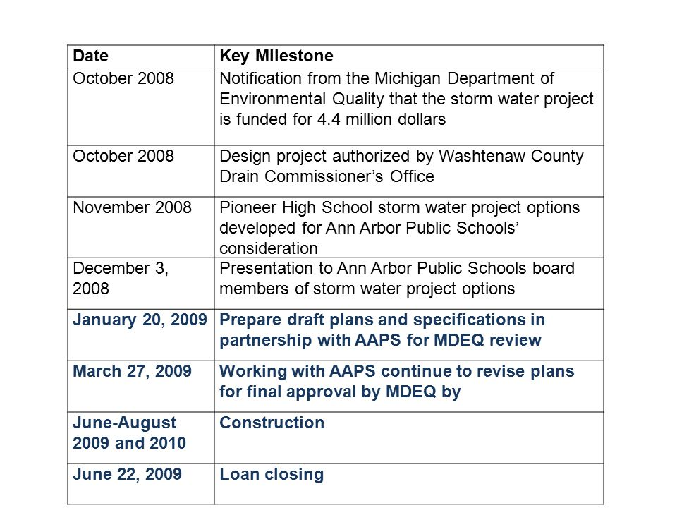DateKey Milestone October 2008Notification from the Michigan Department of Environmental Quality that the storm water project is funded for 4.4 million dollars October 2008Design project authorized by Washtenaw County Drain Commissioner's Office November 2008Pioneer High School storm water project options developed for Ann Arbor Public Schools' consideration December 3, 2008 Presentation to Ann Arbor Public Schools board members of storm water project options January 20, 2009Prepare draft plans and specifications in partnership with AAPS for MDEQ review March 27, 2009Working with AAPS continue to revise plans for final approval by MDEQ by June-August 2009 and 2010 Construction June 22, 2009Loan closing