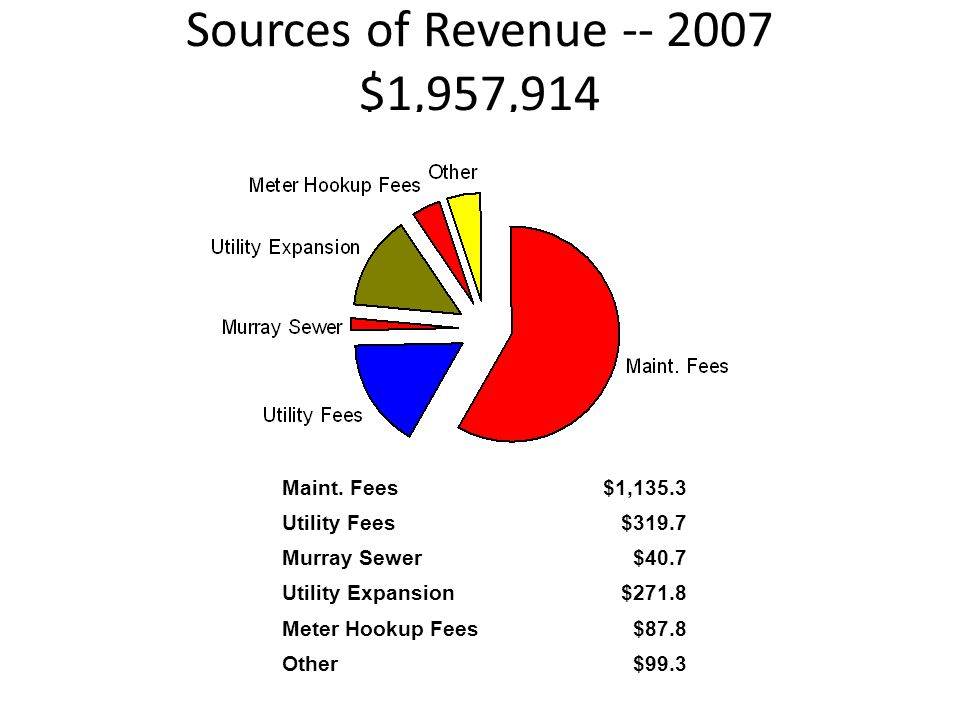 Sources of Revenue -- 2007 $1,957,914 Maint. Fees$1,135.3 Utility Fees$319.7 Murray Sewer$40.7 Utility Expansion$271.8 Meter Hookup Fees$87.8 Other$99