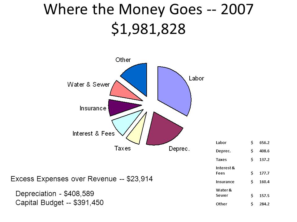 Where the Money Goes -- 2007 $1,981,828 Labor $ 656.2 Deprec. $ 408.6 Taxes $ 137.2 Interest & Fees $ 177.7 Insurance $ 160.4 Water & Sewer $ 157.5 Ot