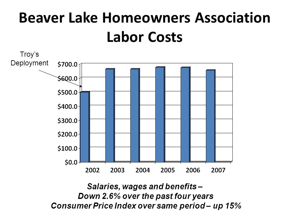 Beaver Lake Homeowners Association Labor Costs Salaries, wages and benefits – Down 2.6% over the past four years Consumer Price Index over same period