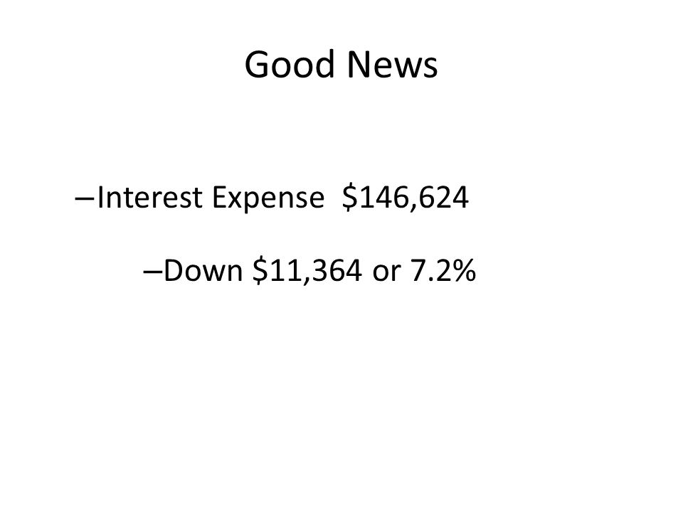Good News – Interest Expense $146,624 – Down $11,364 or 7.2%