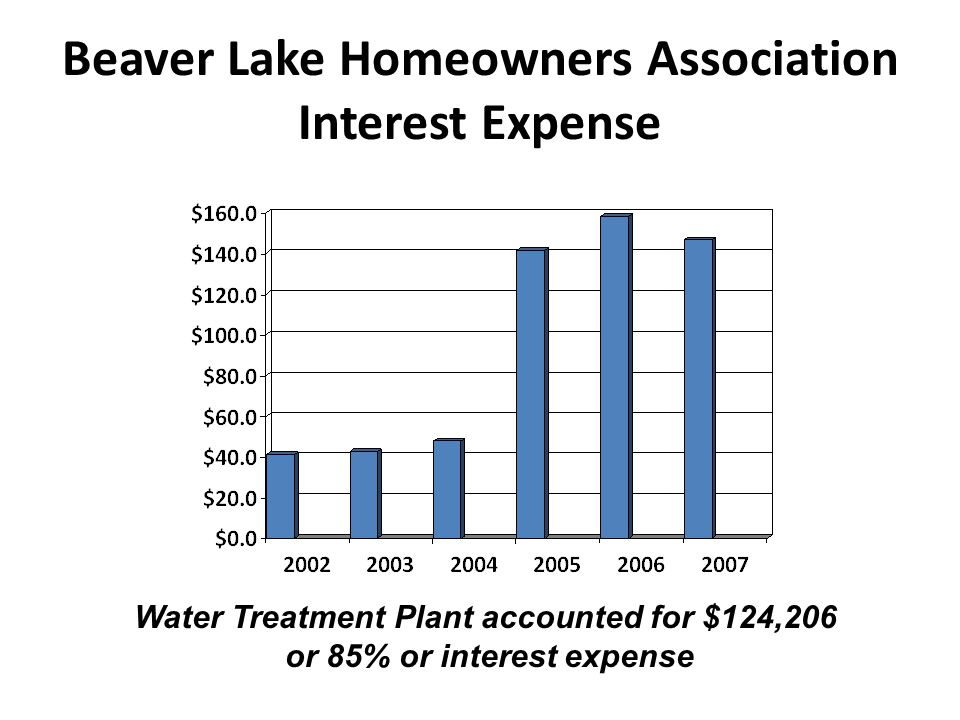 Beaver Lake Homeowners Association Interest Expense Water Treatment Plant accounted for $124,206 or 85% or interest expense