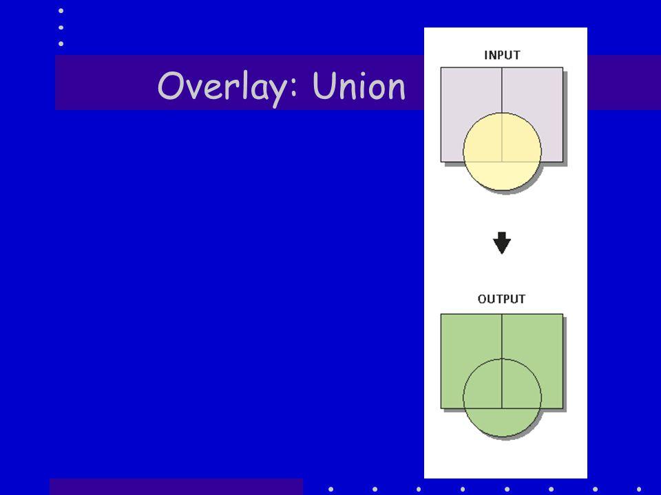 Overlay: Union
