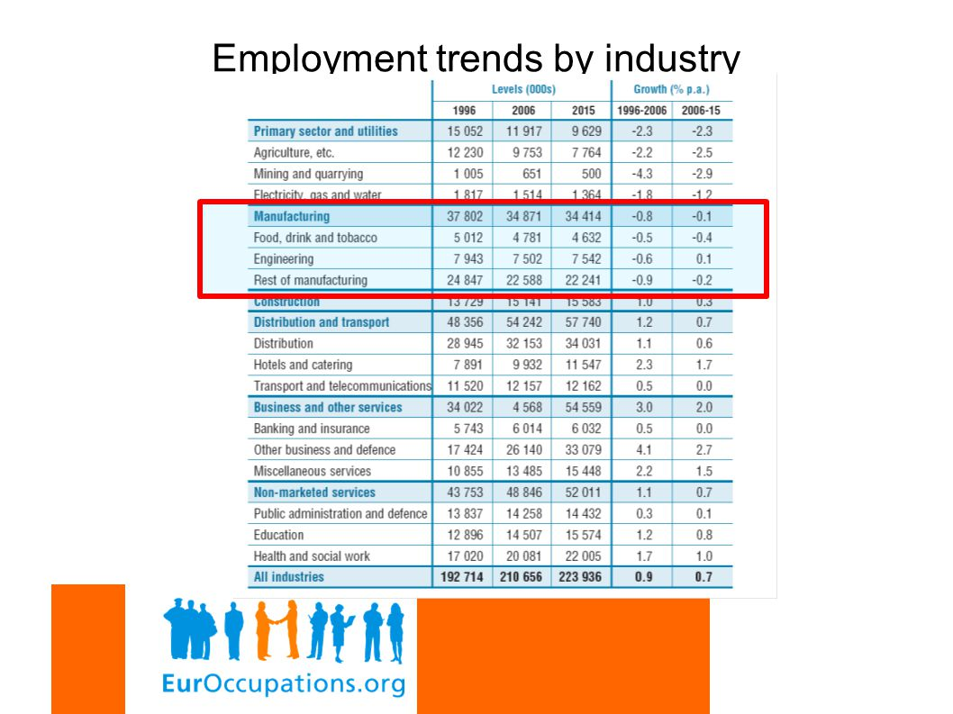 Employment trends by industry
