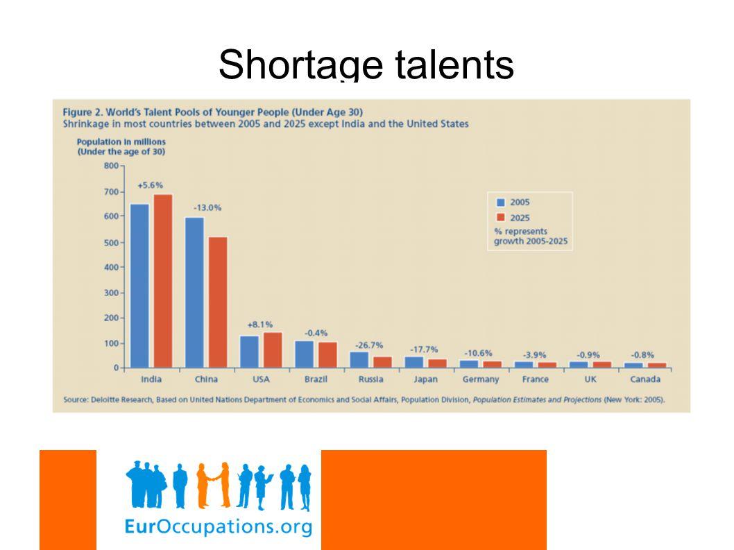Shortage talents