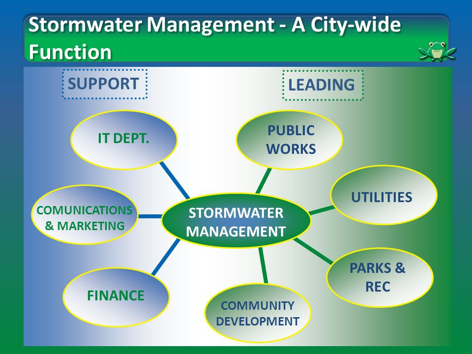 Stormwater Management - A City-wide Function STORMWATER MANAGEMENT PUBLIC WORKS UTILITIES PARKS & REC IT DEPT.
