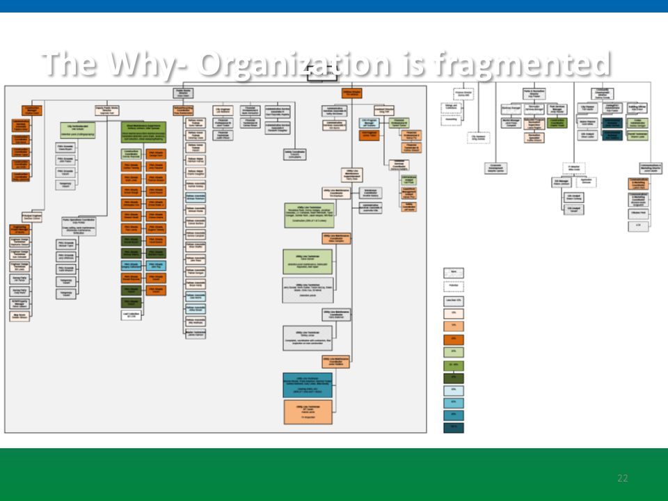 22 The Why- Organization is fragmented