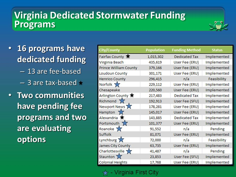 Virginia Dedicated Stormwater Funding Programs 16 programs have dedicated funding 16 programs have dedicated funding – 13 are fee-based – 3 are tax-based Two communities have pending fee programs and two are evaluating options Two communities have pending fee programs and two are evaluating options - Virginia First City