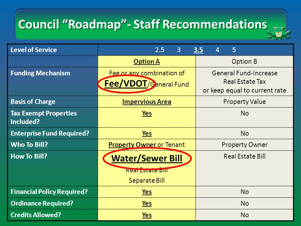 Council Roadmap - Staff Recommendations Level of Service2.5 3 3.5 4 5 Option AOption B Funding MechanismFee or any combination of Fee/VDOT /General Fund General Fund-Increase Real Estate Tax or keep equal to current rate Basis of ChargeImpervious AreaProperty Value Tax Exempt Properties Included.