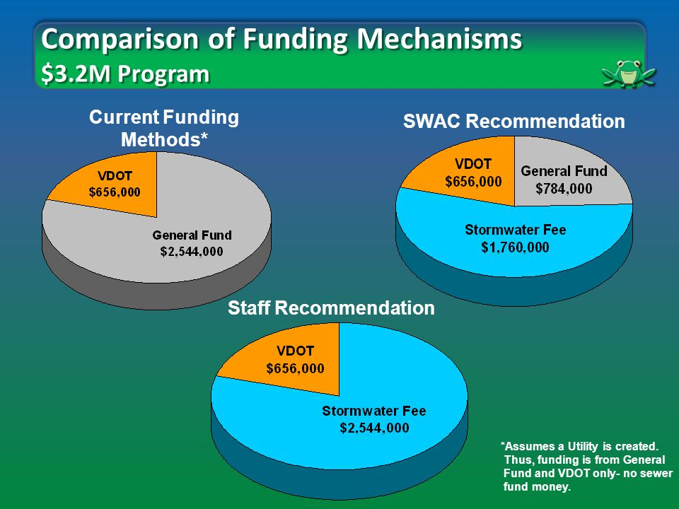 Comparison of Funding Mechanisms $3.2M Program Staff Recommendation SWAC Recommendation Current Funding Methods* *Assumes a Utility is created.