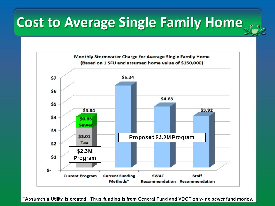 Cost to Average Single Family Home $2.3M Program Proposed $3.2M Program *Assumes a Utility is created.