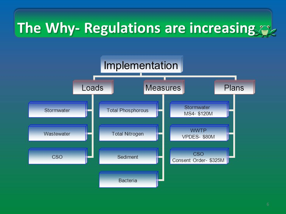 6 The Why- Regulations are increasing Implementation Loads Stormwater Wastewater CSO Measures Total Phosphorous Total Nitrogen Sediment Bacteria Plans Stormwater MS4- $120M WWTP VPDES- $80M CSO Consent Order- $325M