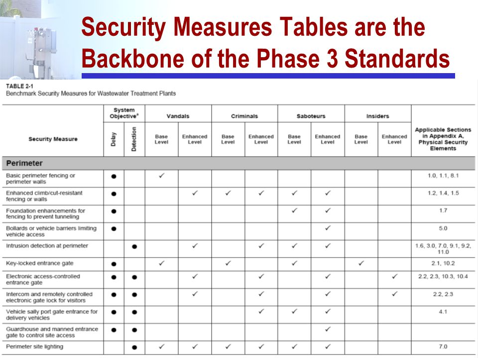 128 Security Measures Tables are the Backbone of the Phase 3 Standards