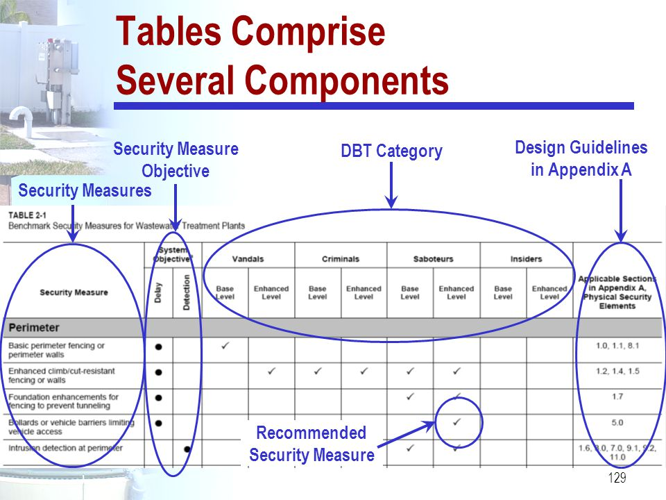 129 Tables Comprise Several Components DBT Category Security Measures Design Guidelines in Appendix A Security Measure Objective Recommended Security