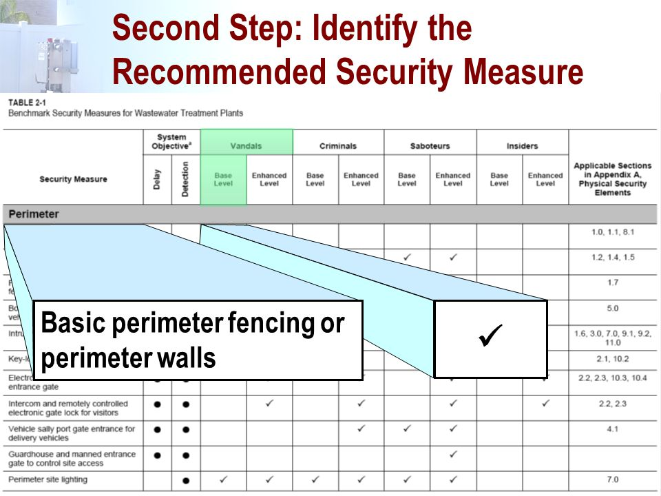 131 Second Step: Identify the Recommended Security Measure Basic perimeter fencing or perimeter walls