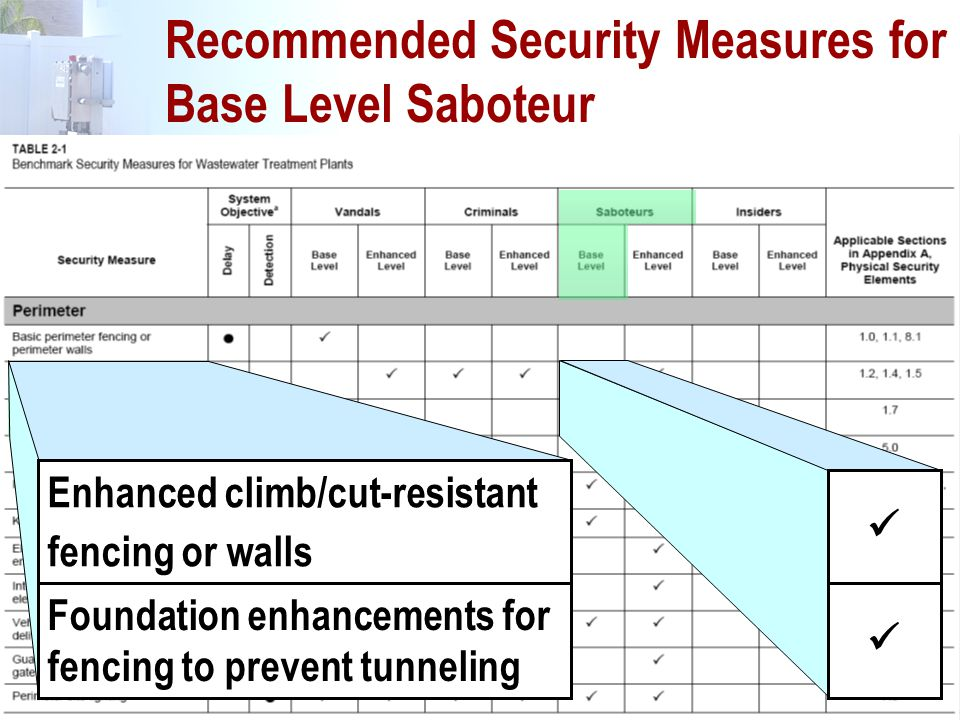 137 Recommended Security Measures for Base Level Saboteur Enhanced climb/cut-resistant fencing or walls Foundation enhancements for fencing to prevent