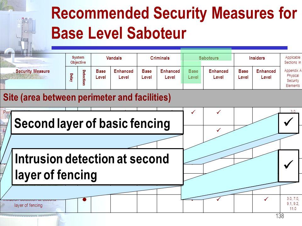 138 Recommended Security Measures for Base Level Saboteur System Objective VandalsCriminalsSaboteursInsiders Applicable Sections in Security Measure D
